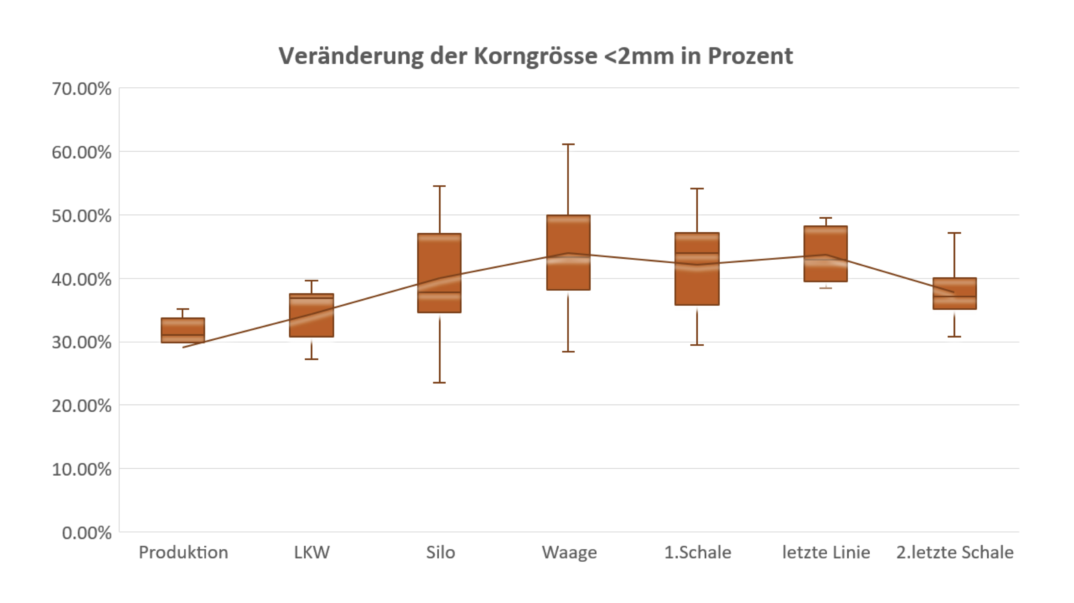 Grafik Korngrosse